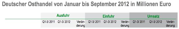 Deutscher Osthandel von Januar bis September 2012 in Millionen Euro
