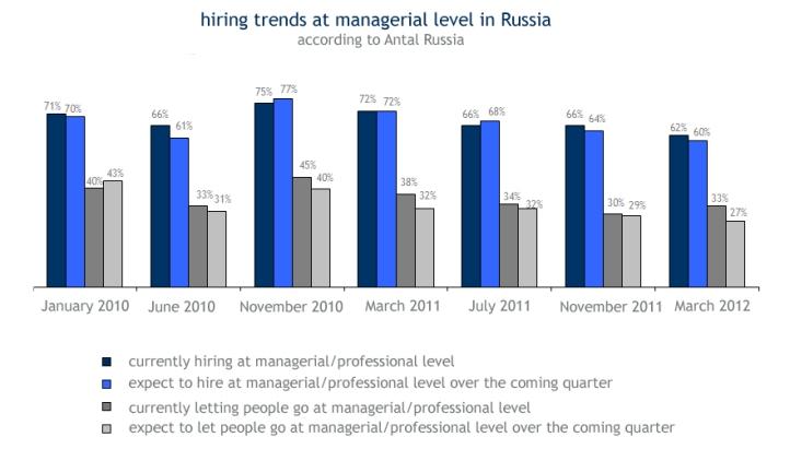 Trends bei der Einstellung von neuen Mitarbeitern in Russland