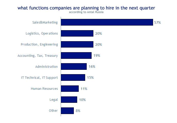 Mitarbeiter in den Bereichen Marketing und Vertrieb bleiben an der Spitze