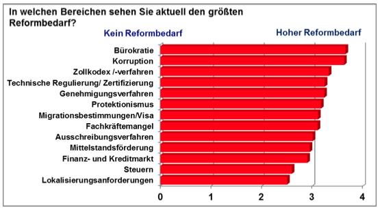 In welchen Bereichen sehen die befragten deutschen Unternehmen derzeit den grössten Reformbedarf in Russland?