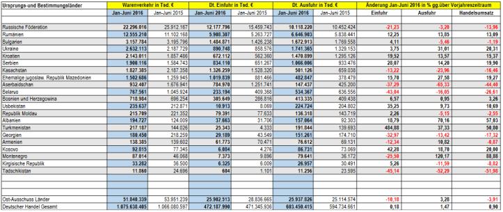 Handelszahlen Januar-Juni 2016
